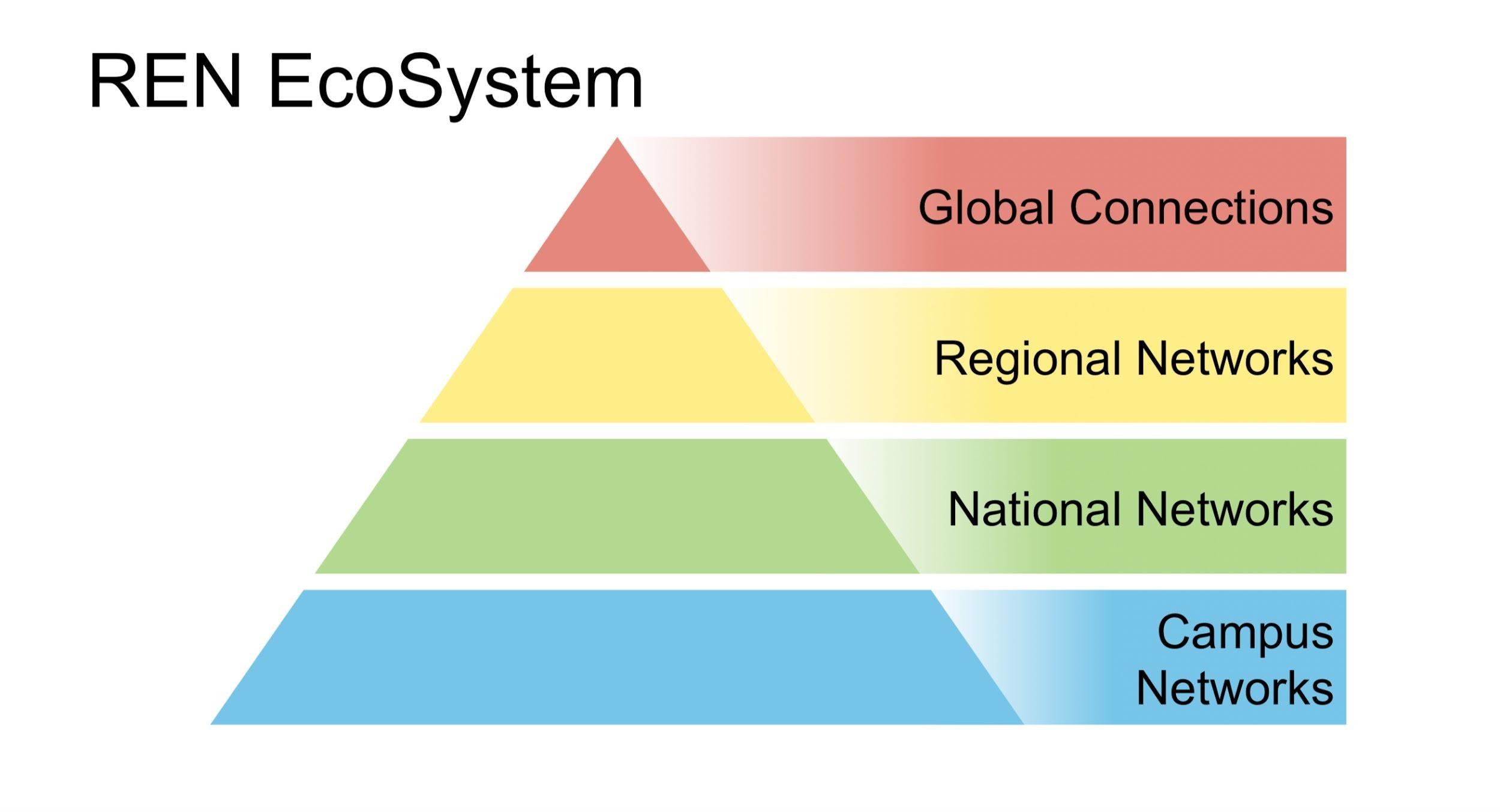 ren-ecosystem
