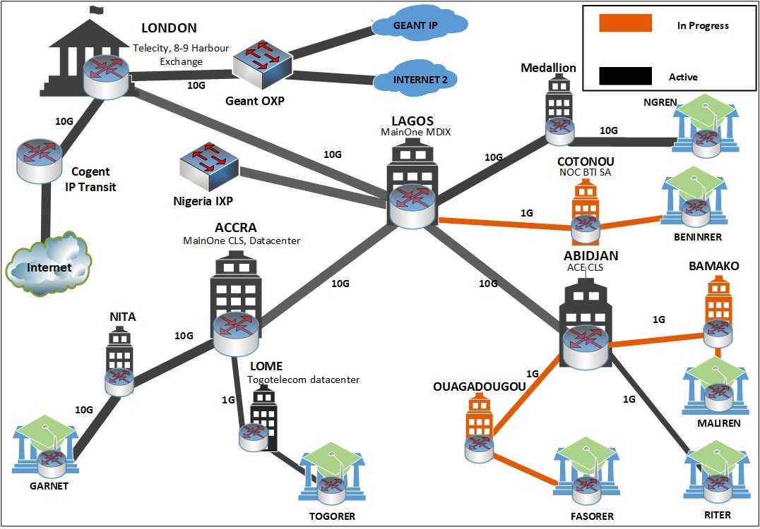 The figure below shows the WACREN Network and the interconnected NRENs as of 31 December 2020.