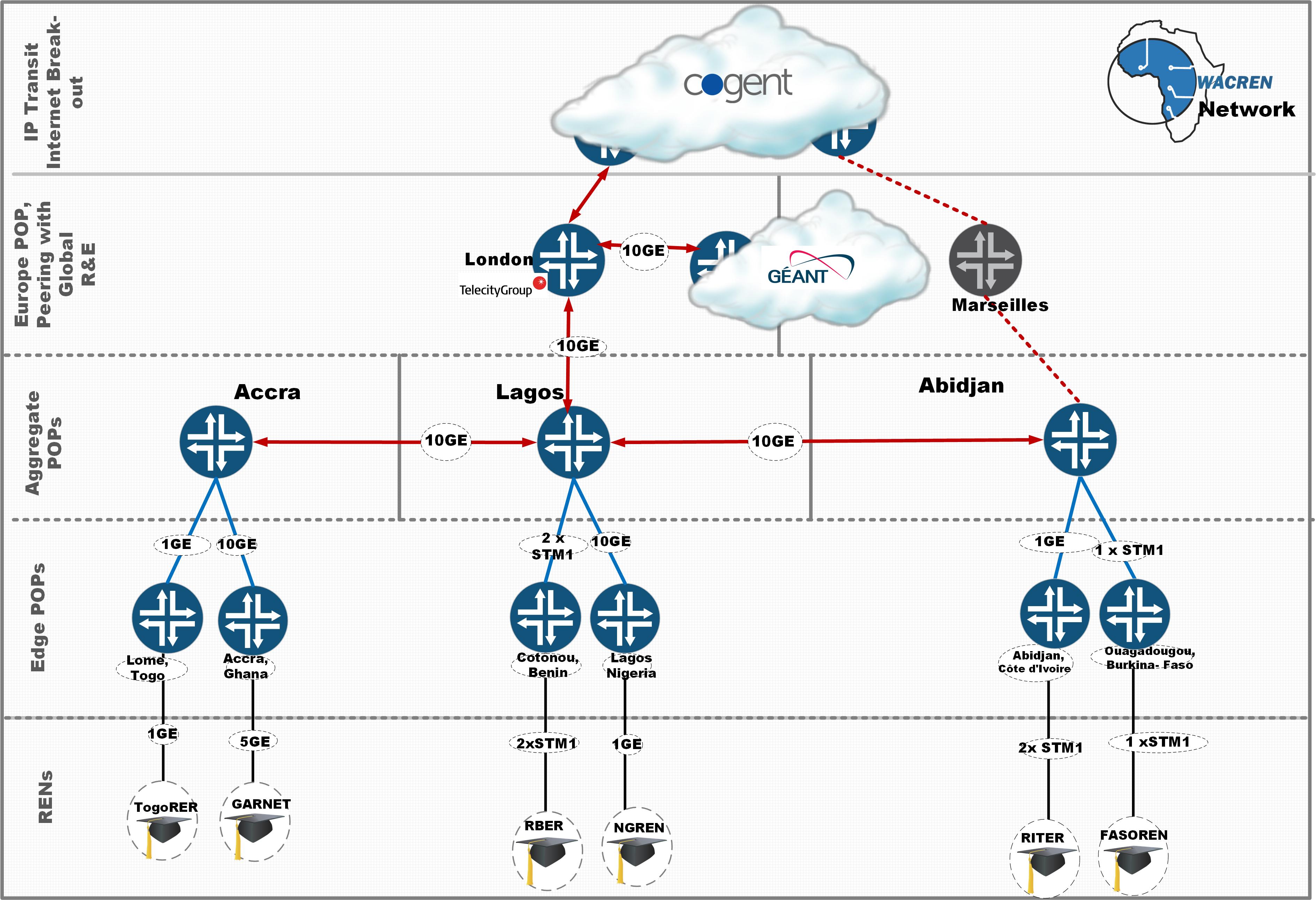 WACREN network topology